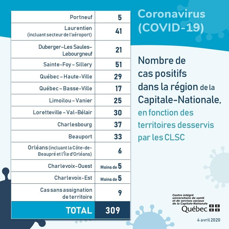 Charlevoix demeure sous la barre des 10 cas de coronavirus