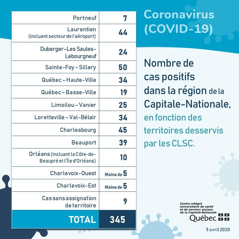 COVID-19: les cas augmentent dans la Capitale-Nationale mais pas dans Charlevoix