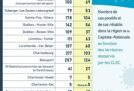 COVID-19 : stabilité dans les centres de soins de Charlevoix