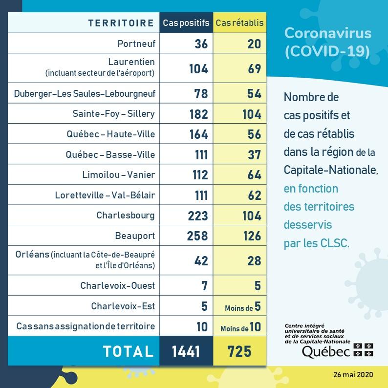 COVID-19: 725 personnes sont guéries dans la Capitale-Nationale