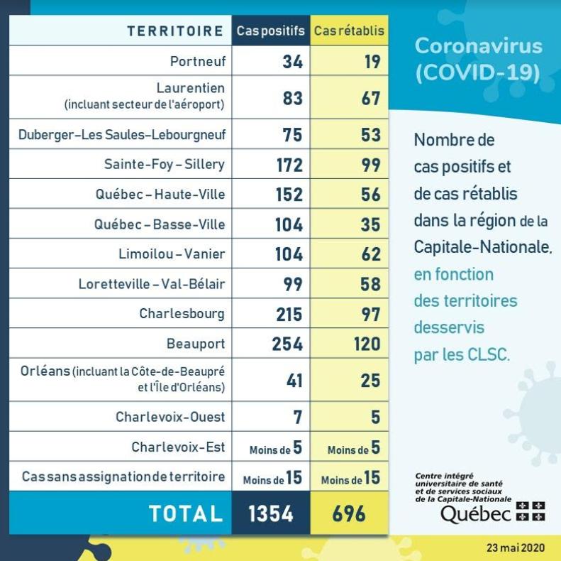 COVID-19 : Près de 700 personnes guéries dans la Capitale-Nationale