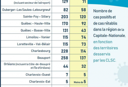 COVID-19: Le bilan reste stable dans Charlevoix
