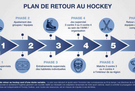 Hockey Québec présente son plan de retour au jeu