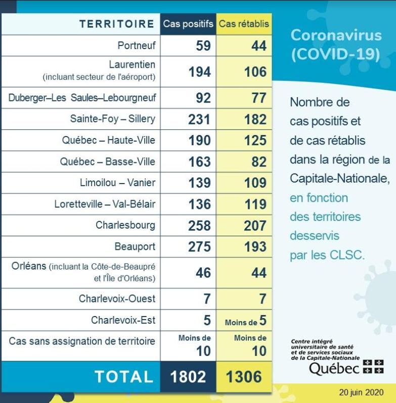 COVID-19: 72 % des cas sont guéris dans la Capitale-Nationale