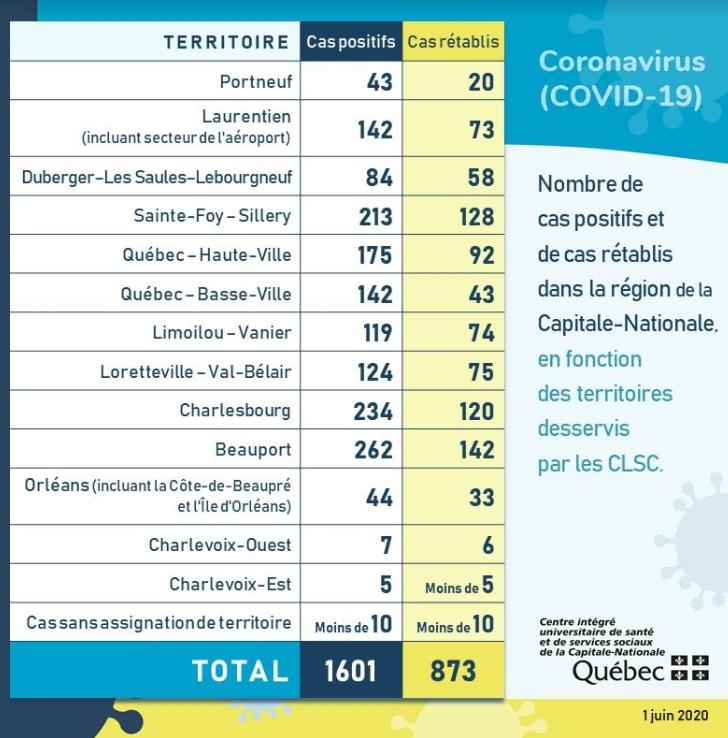 COVID-19 : 873 personnes guéries dans la Capitale-Nationale