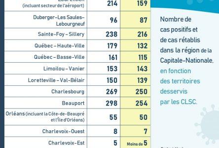 Deux nouveaux cas de COVID-19 dans la Capitale-Nationale, aucun dans Charlevoix