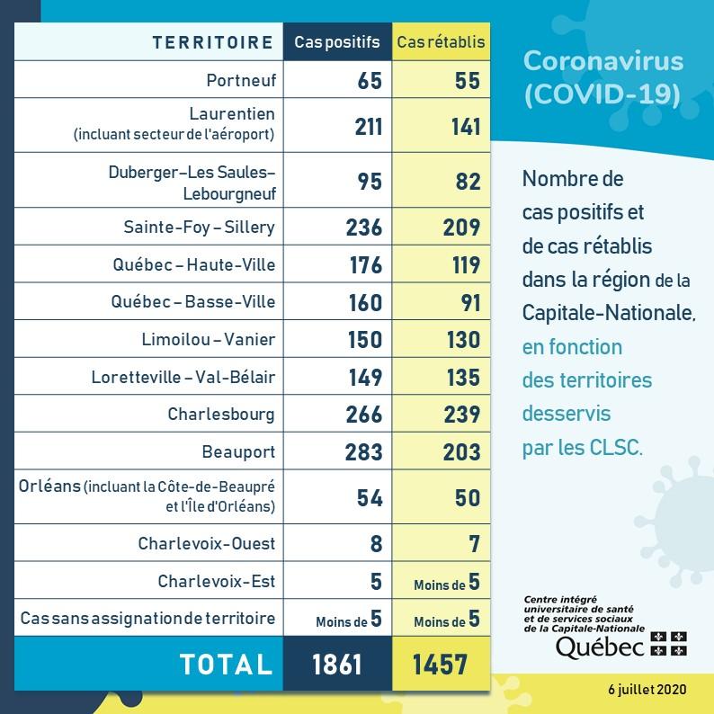 404 cas de COVID-19 toujours actifs dans la Capitale-Nationale