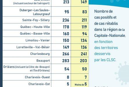 Bilan COVID-19: pas de recrudescence des cas dans Charlevoix