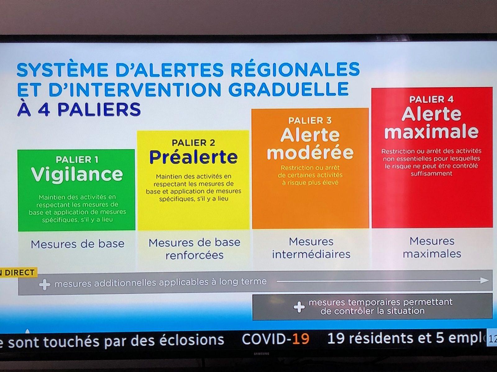 Covid 19 Quebec Met En Place Un Systeme D Alertes Par Region Le Charlevoisien