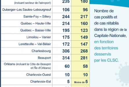 COVID-19: Nouvelle éclosion au bar La Souche de Limoilou