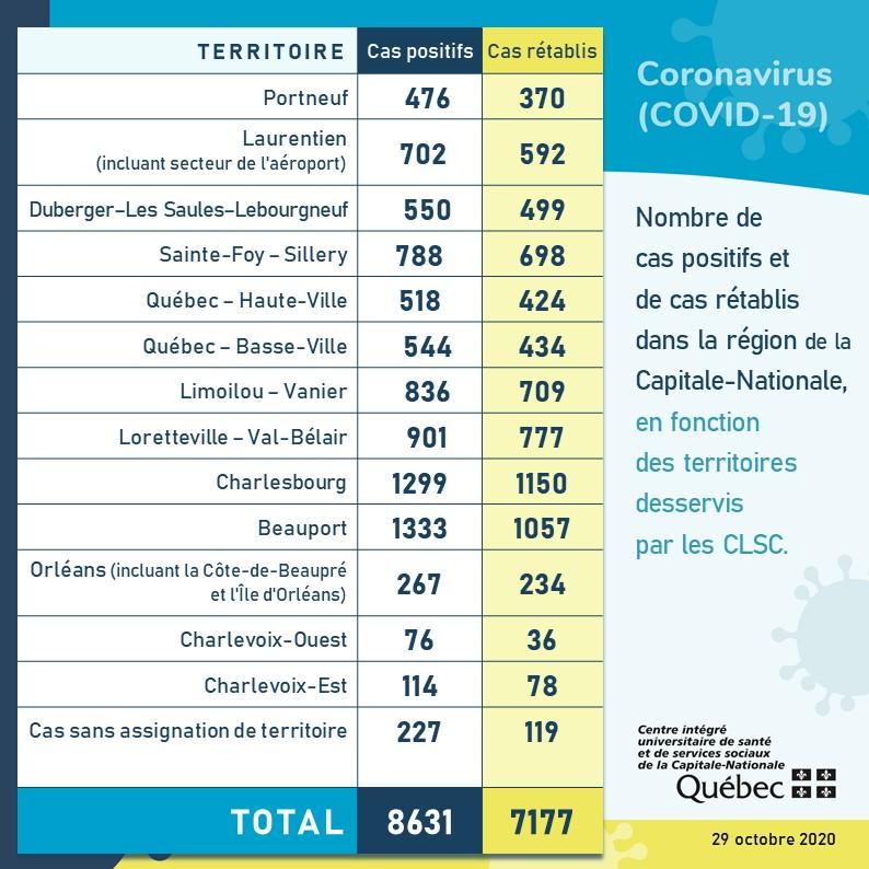 Charlevoix atteindra bientôt 200 cas de COVID-19 depuis mars