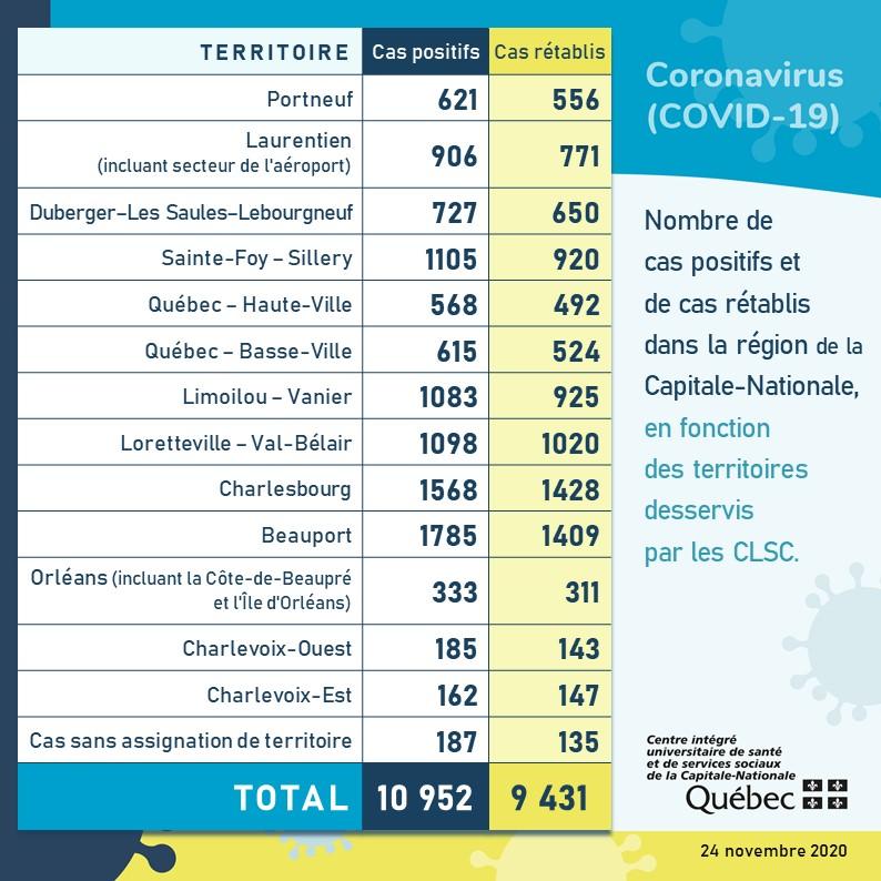 153 nouveaux cas dans la Capitale-Nationale, aucun dans Charlevoix