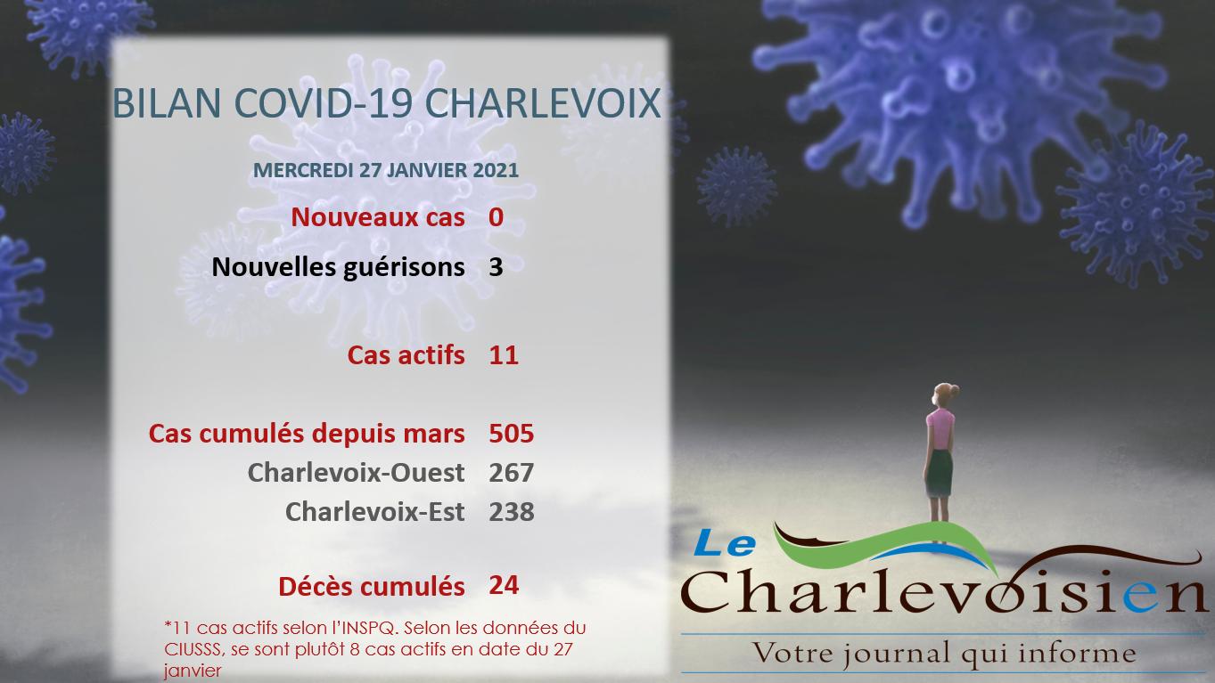 Un mercredi 27 janvier sans nouvelle infection pour Charlevoix