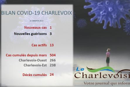 COVID-19 : une personne infectée s'ajoute dans Charlevoix-Est