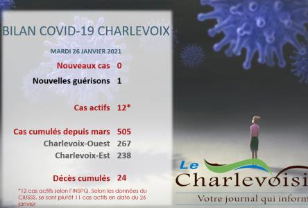 COVID-19 Charlevoix : pas de nouvelle infection déclarée ce mardi