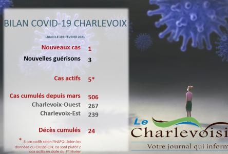 Une première infection à la COVID-19 depuis une semaine pour Charlevoix